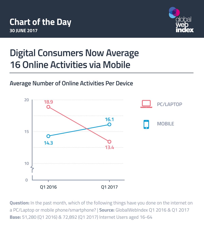 Digital Consumers Now Average 16 Online Activities via Mobile