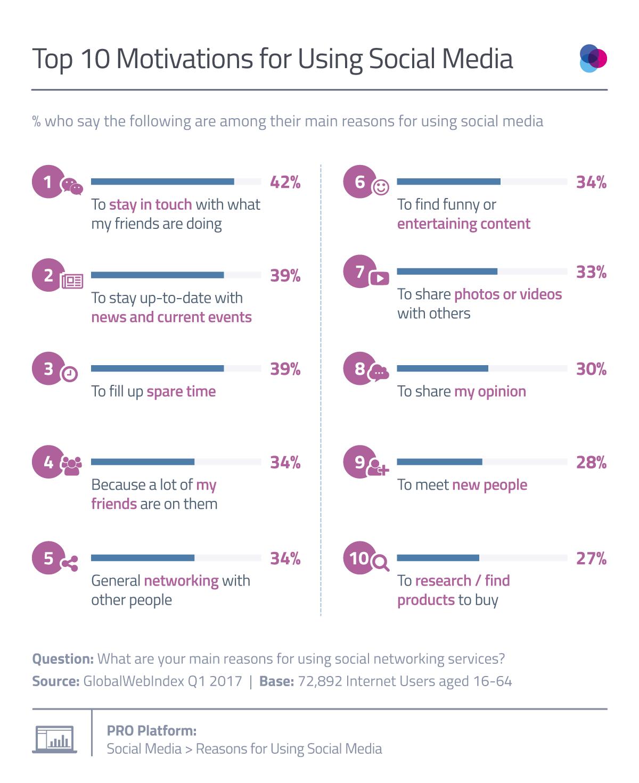Top-10-Reasons-For-Using-Social-Media-1.png