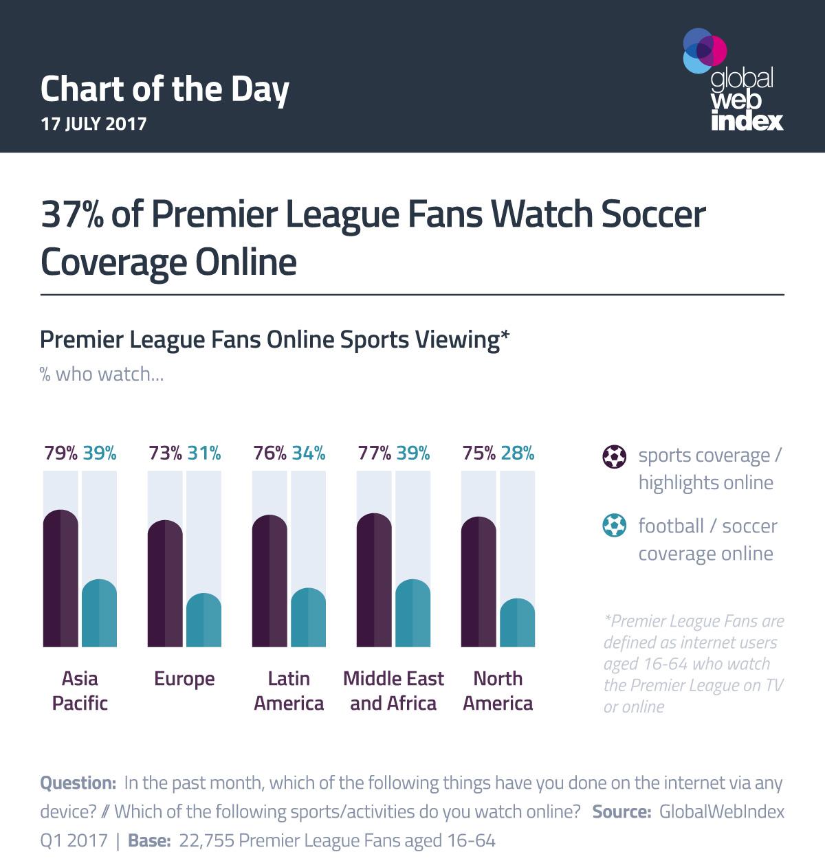 37% of Premier League Fans Watch Soccer Coverage Online