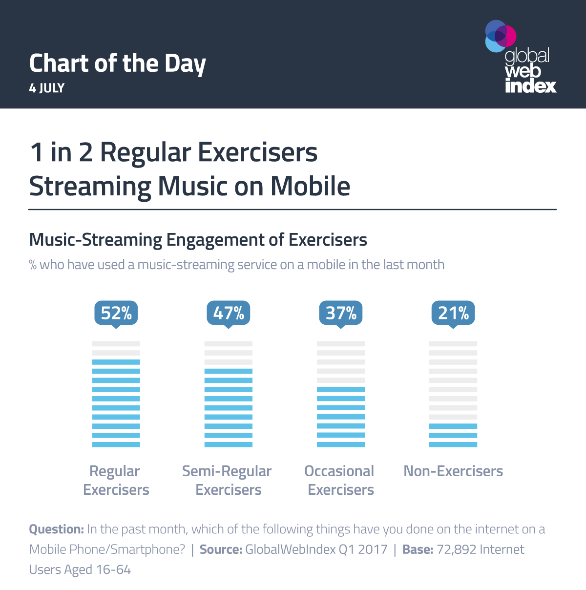 1 in 2 Regular Exercisers Streaming Music on Mobile