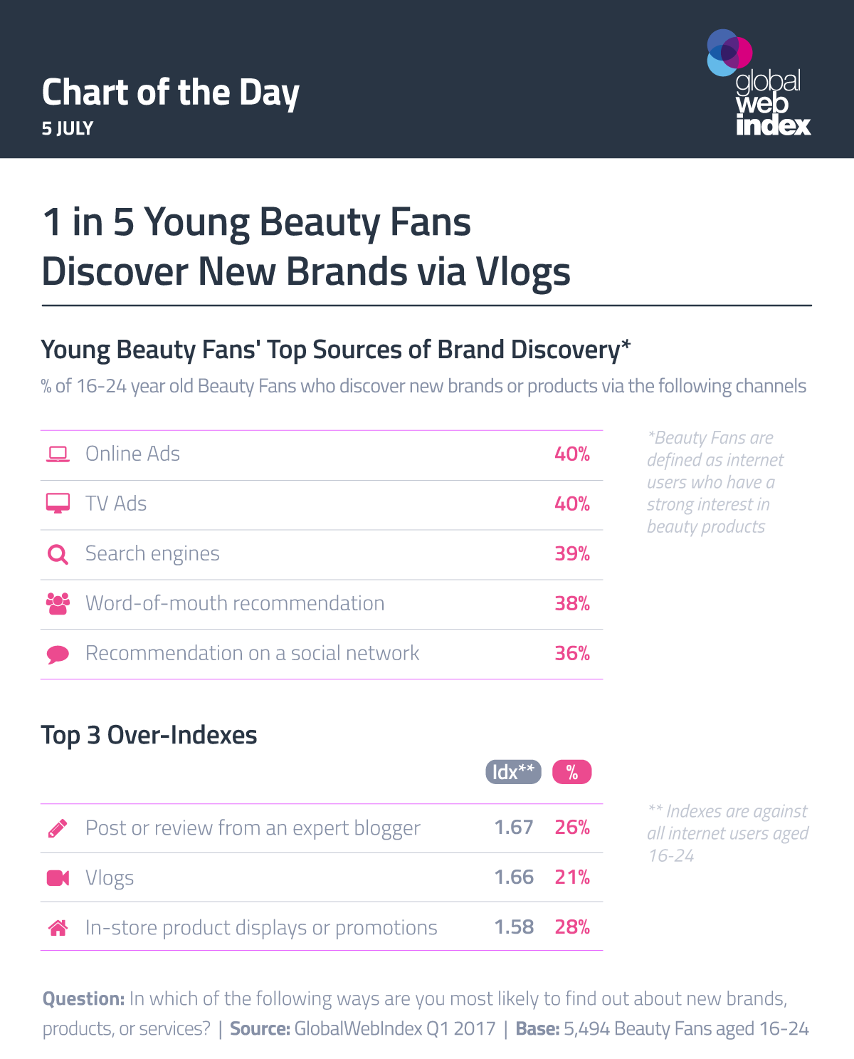 1 in 5 Young Beauty Fans Discover New Brands via Vlogs