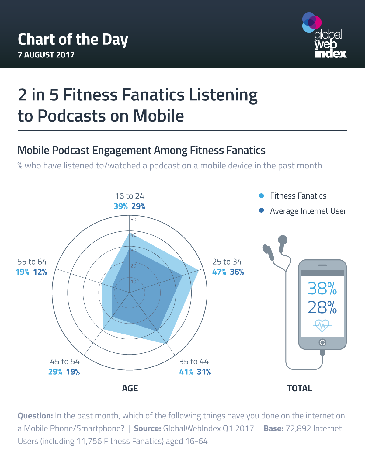 2 in 5 Fitness Fanatics Listening to Podcasts on Mobile