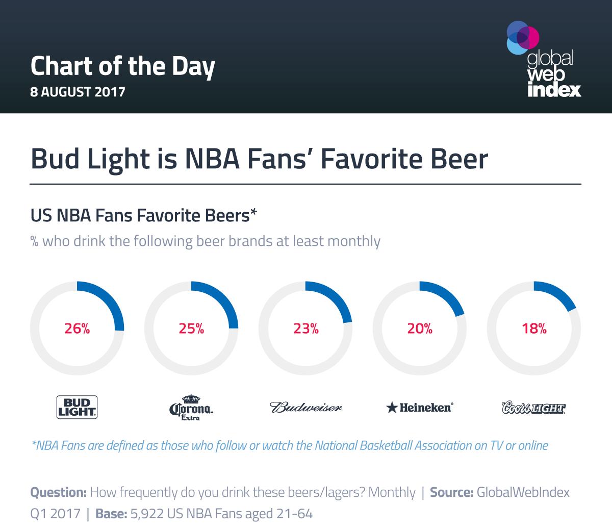 Bud Light is NBA Fans' Favorite Beer