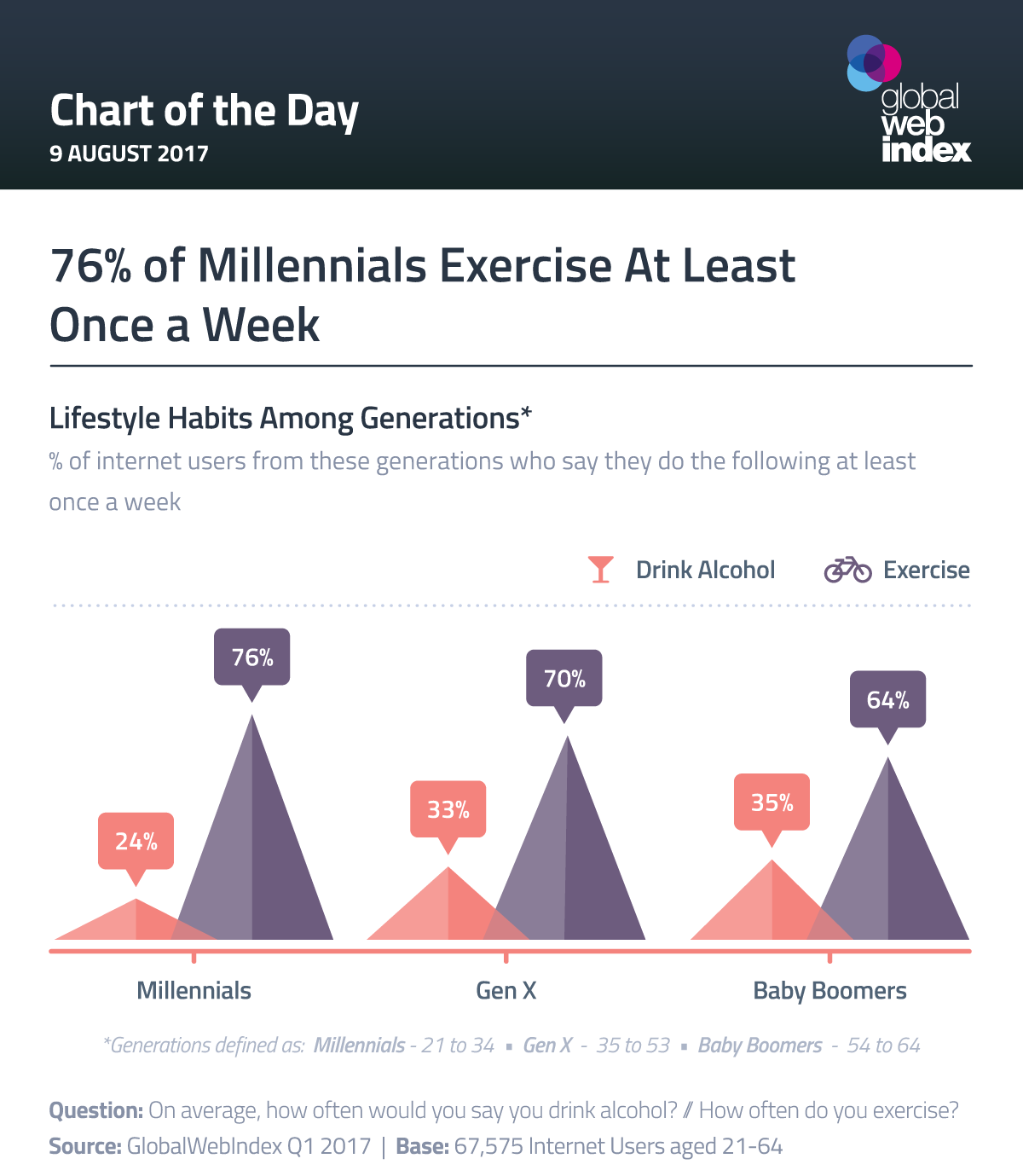 76% of Millennials Exercise At Least Once a Week