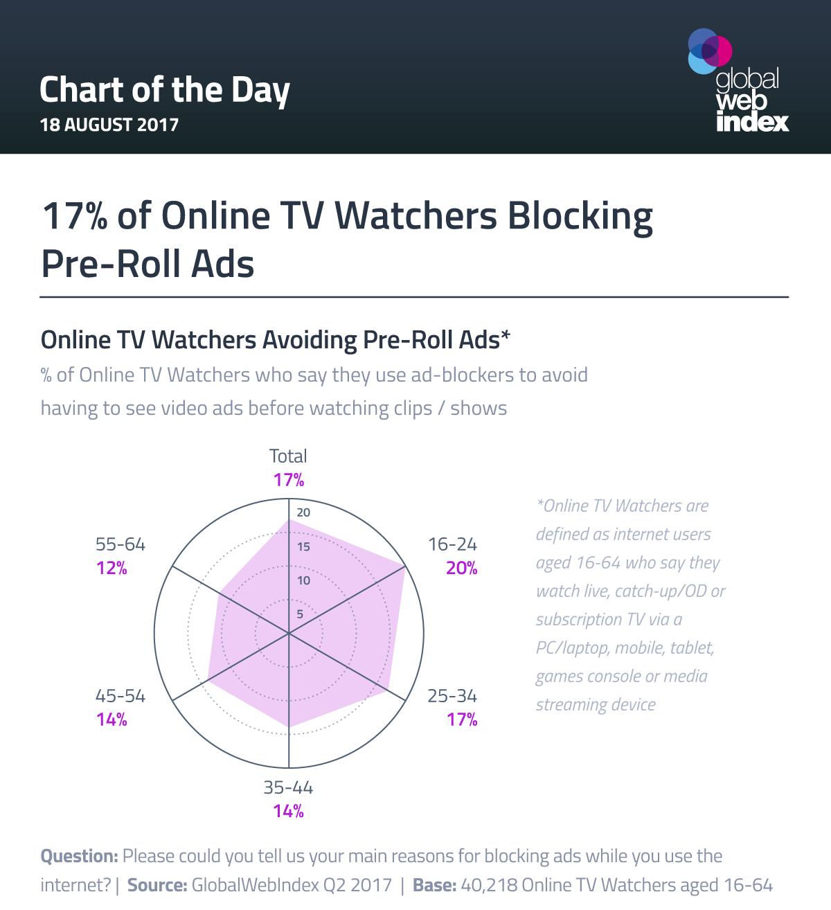 17% of Online TV Watchers Blocking Pre-Roll Ads