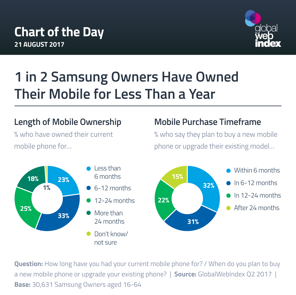 1 in 2 Samsung Owners Have Owned Their Mobile for Less Than a Year