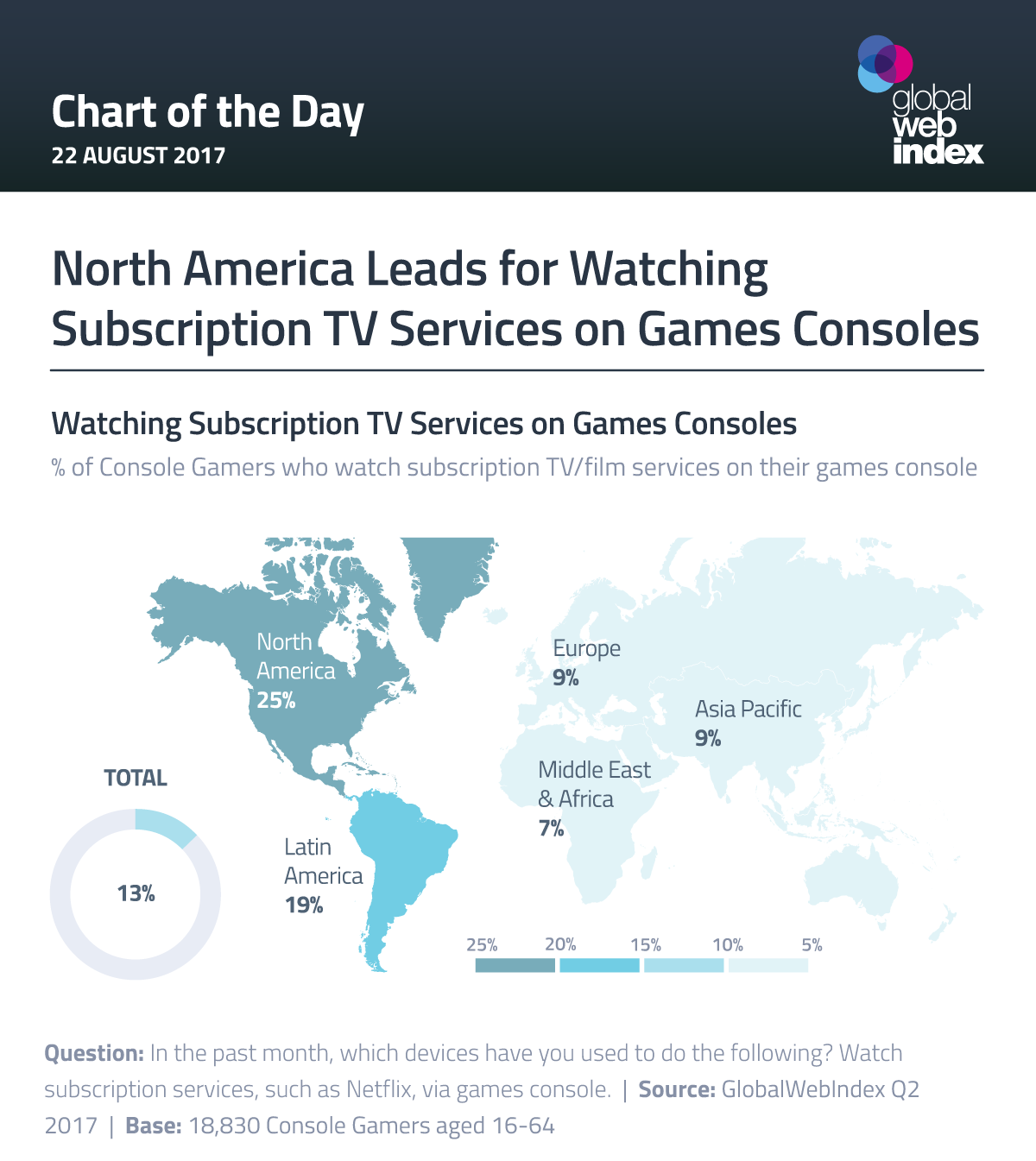 North America Leads for Watching Subscription TV Services on Games Consoles