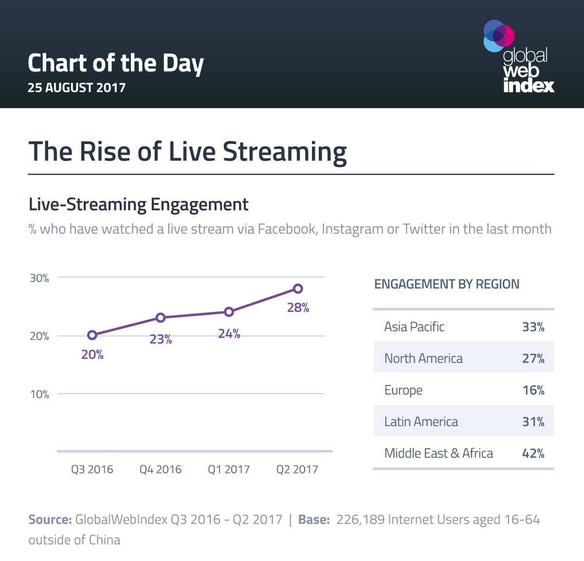 The Rise of Live Streaming