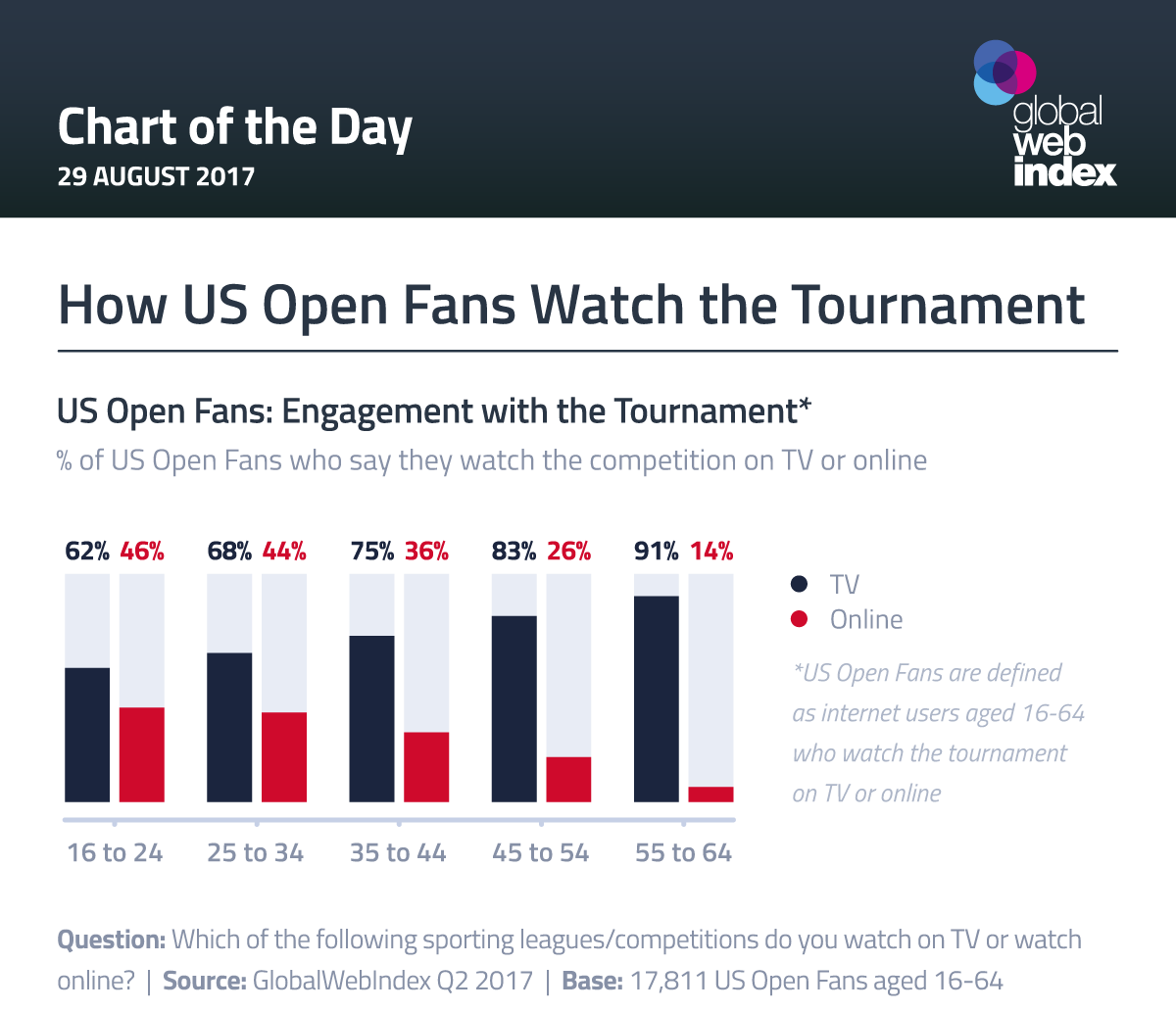 How US Open Fans Watch the Tournament