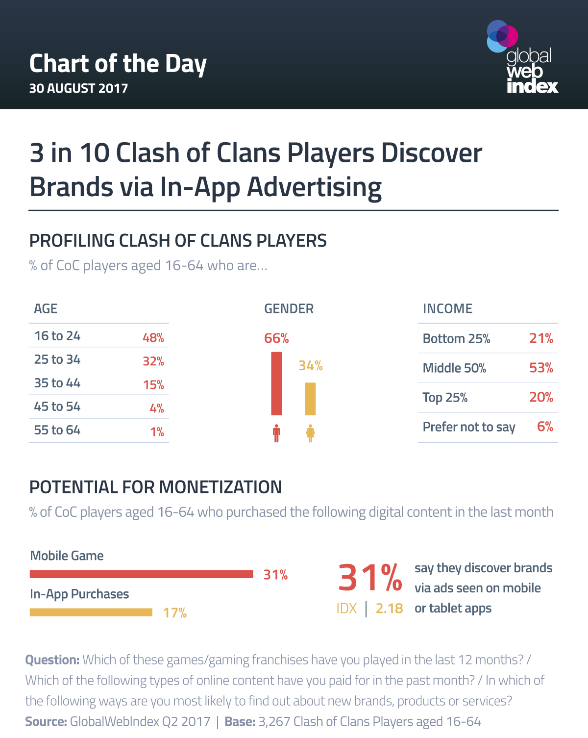 3 in 10 Clash of Clans Players Discover Brands via In-App Advertising