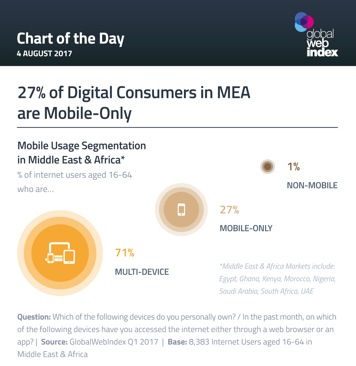 27% of Digital Consumers in MEA are Mobile-Only