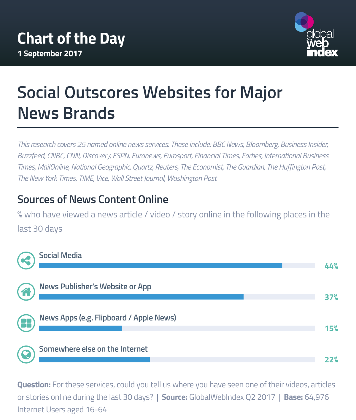 Social Outscores Websites for Major News Brands