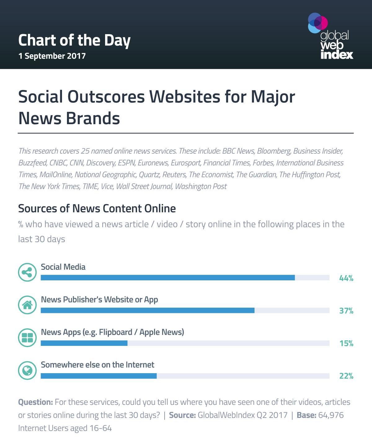 Social Outscores Websites for Major News Brands