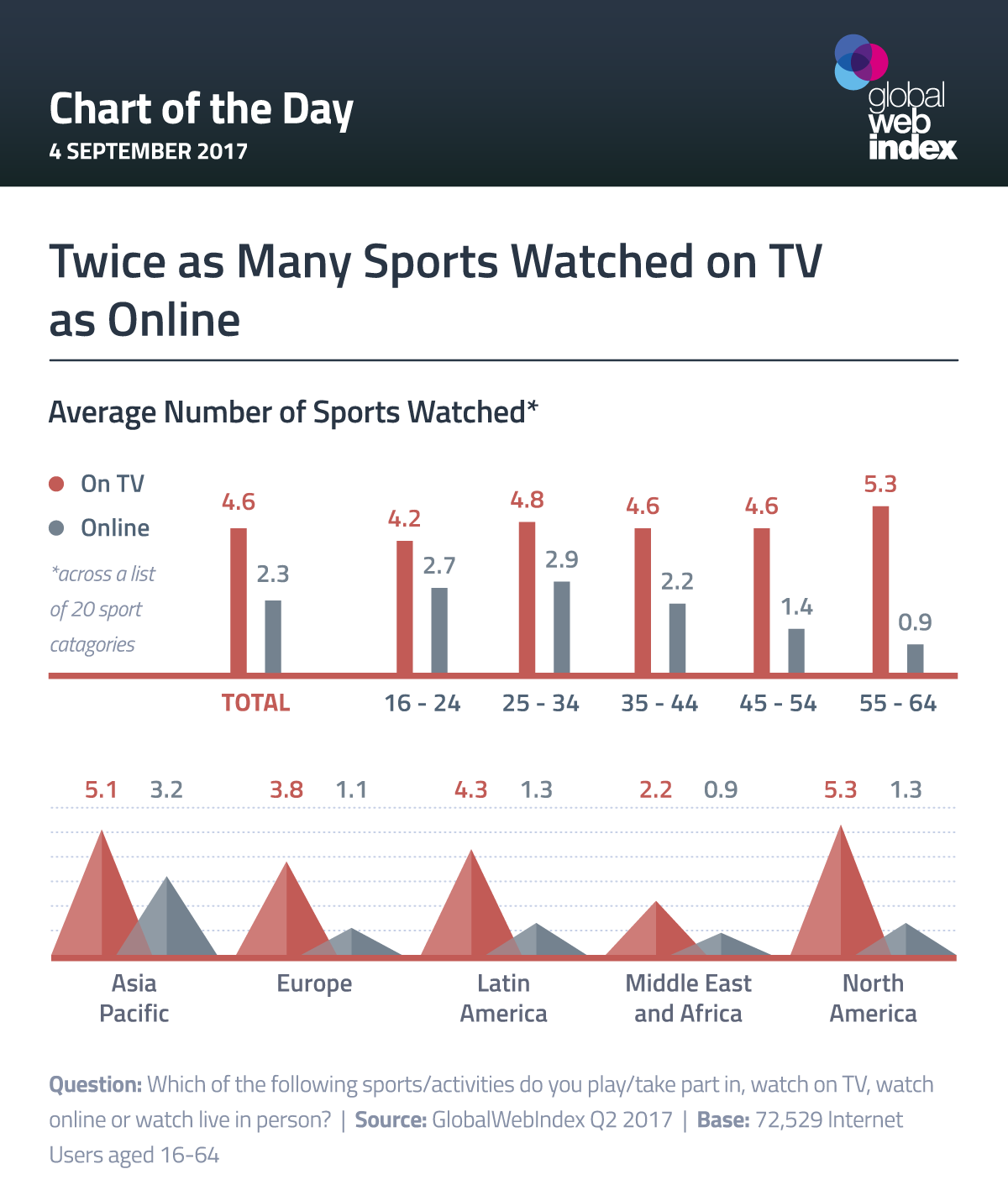 Twice as Many Sports Watched on TV as Online