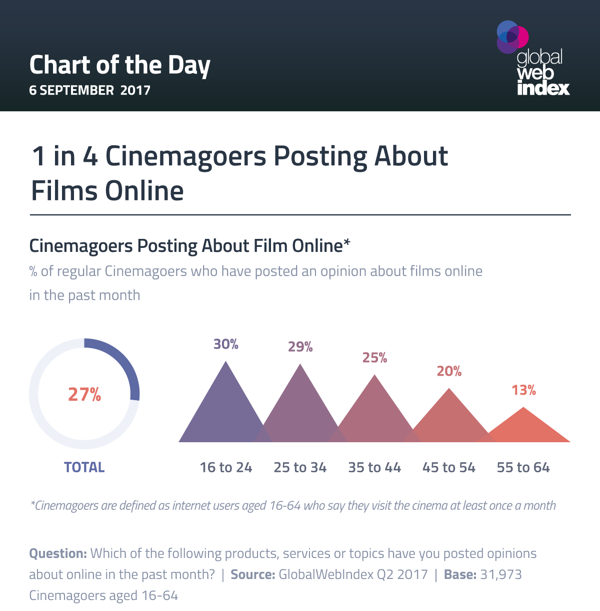 1 in 4 Cinemagoers Posting About Films Online