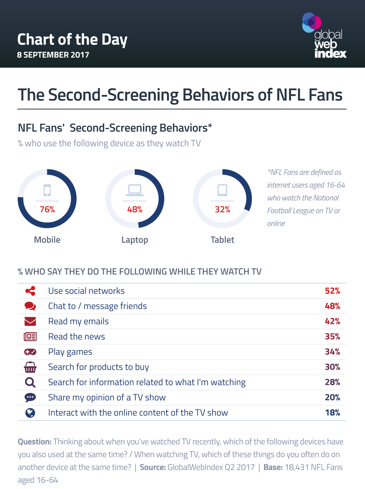 The Second-Screening Behaviors of NFL Fans