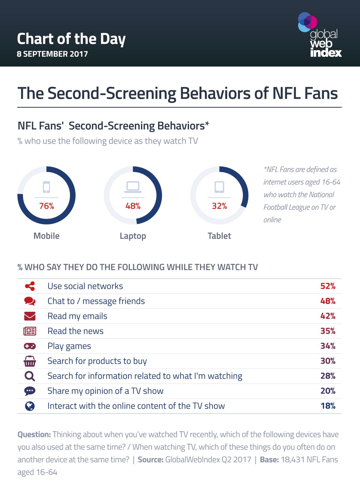 The Second-Screening Behaviors of NFL Fans