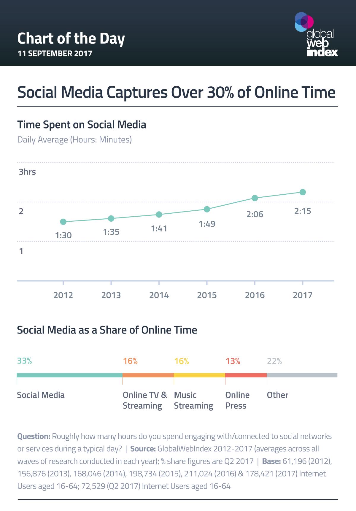 Social Media Captures Over 30% of Online Time