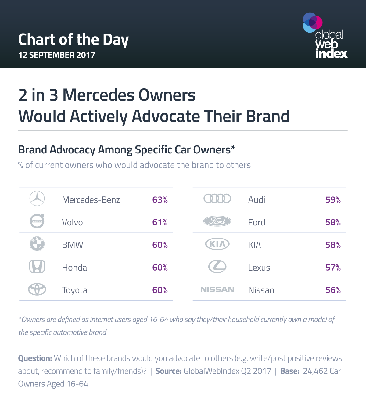 2 in 3 Mercedes Owners Would Actively Advocate Their Brand