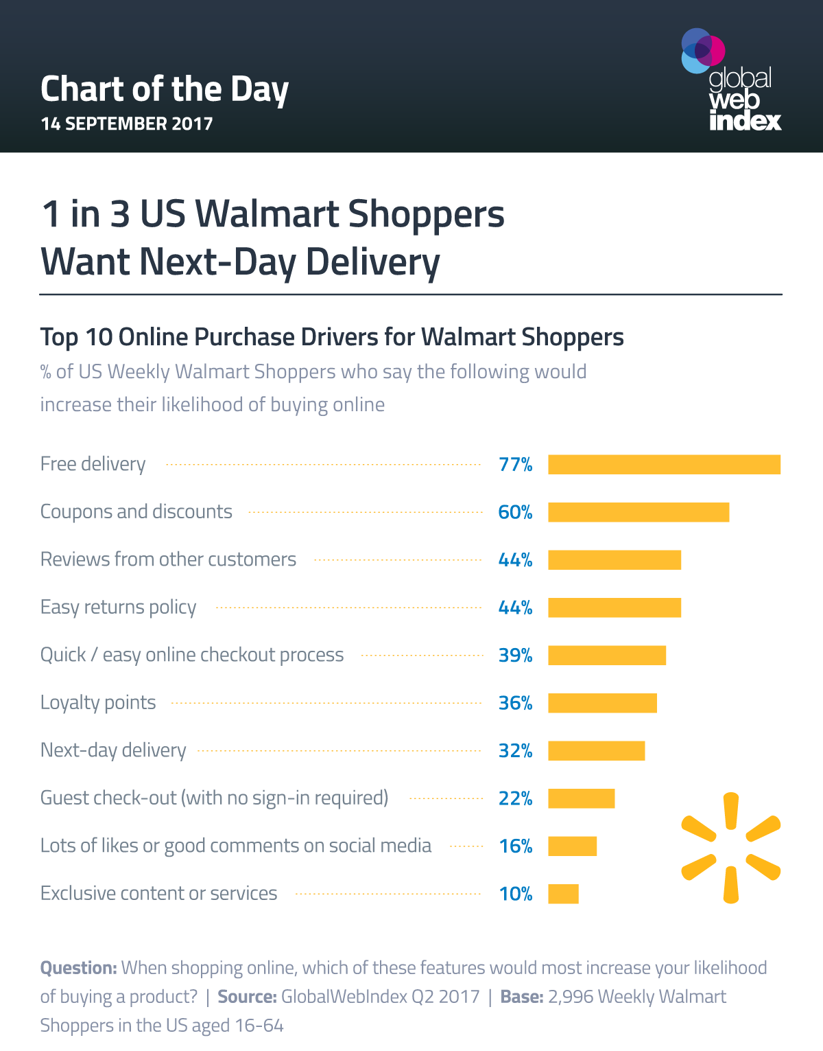 1 in 3 US Walmart Shoppers Want Next-Day Delivery
