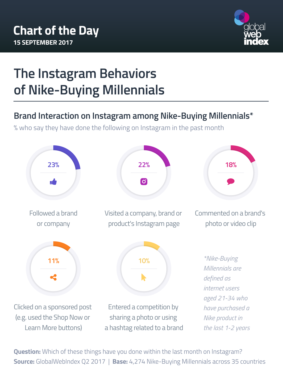 4 in 10 Instagrammers are Nike-Buying Millennials