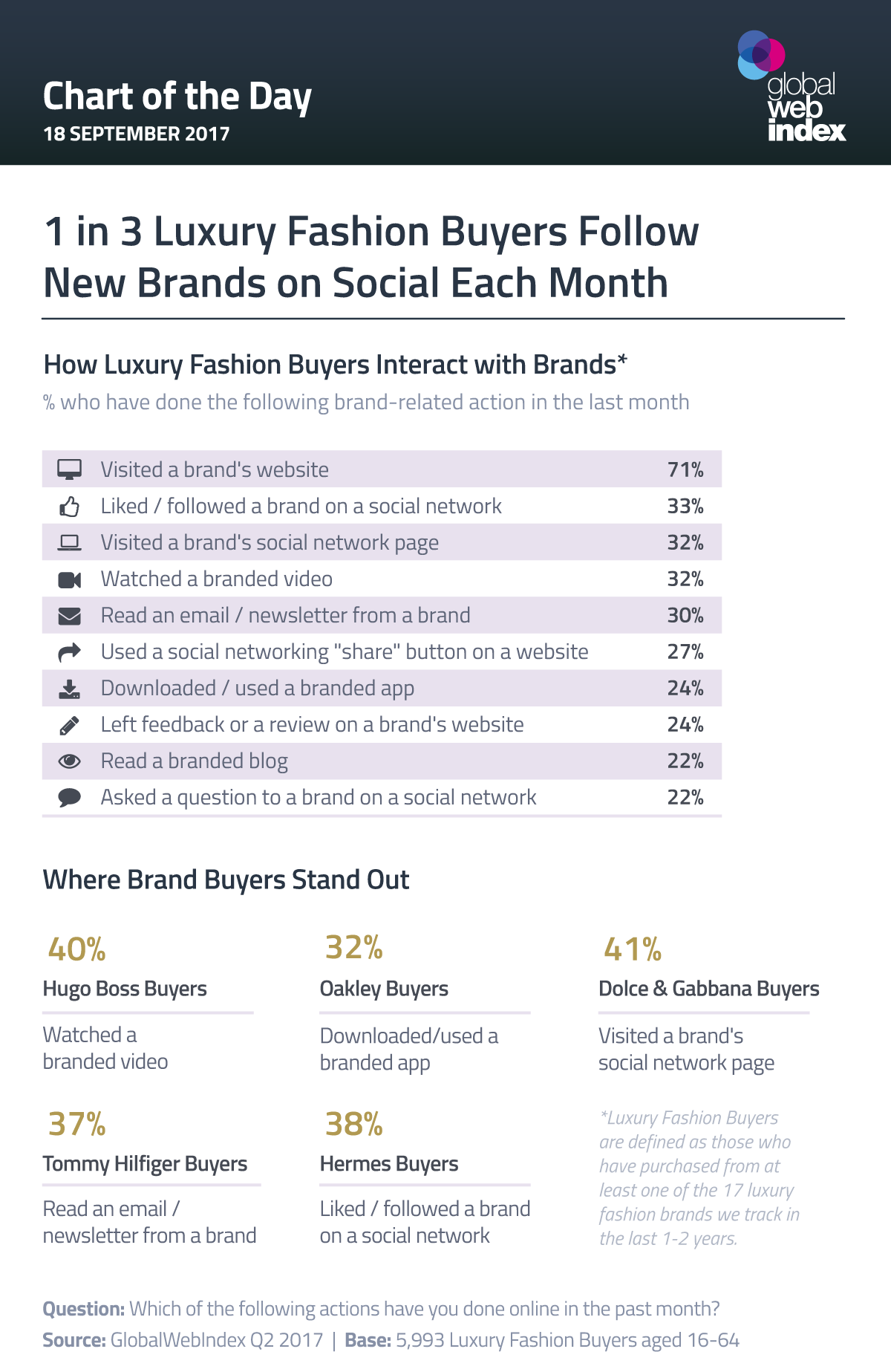 1 in 3 Luxury Fashion Buyers Follow New Brands on Social Each Month