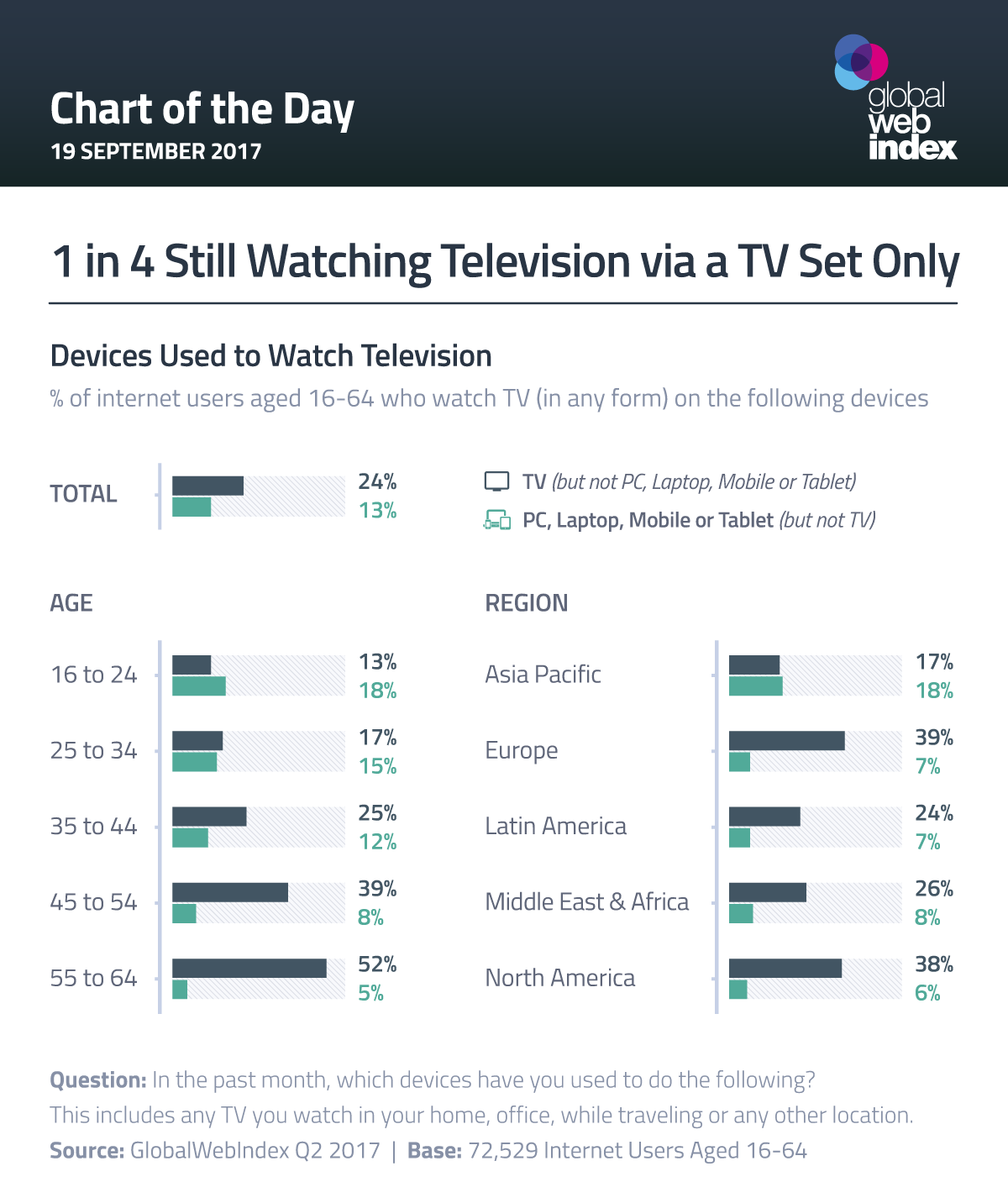 1 in 4 Still Watching Television via a TV Set Only