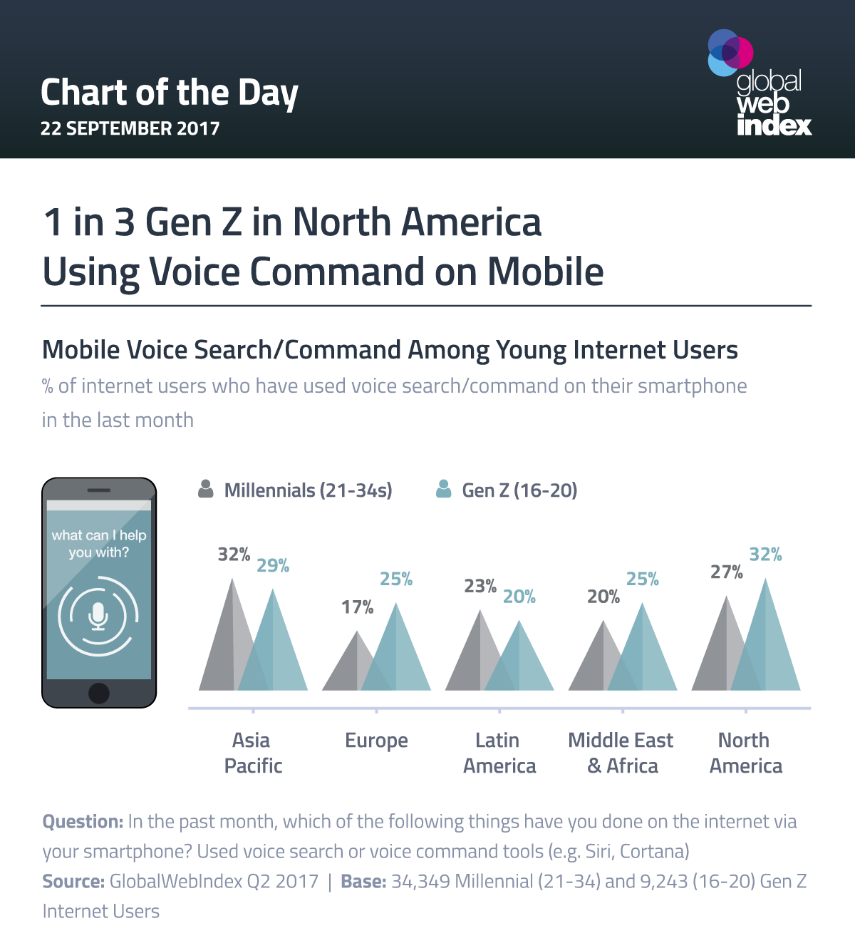 1 in 3 Gen Z in North America Using Voice Command on Mobile