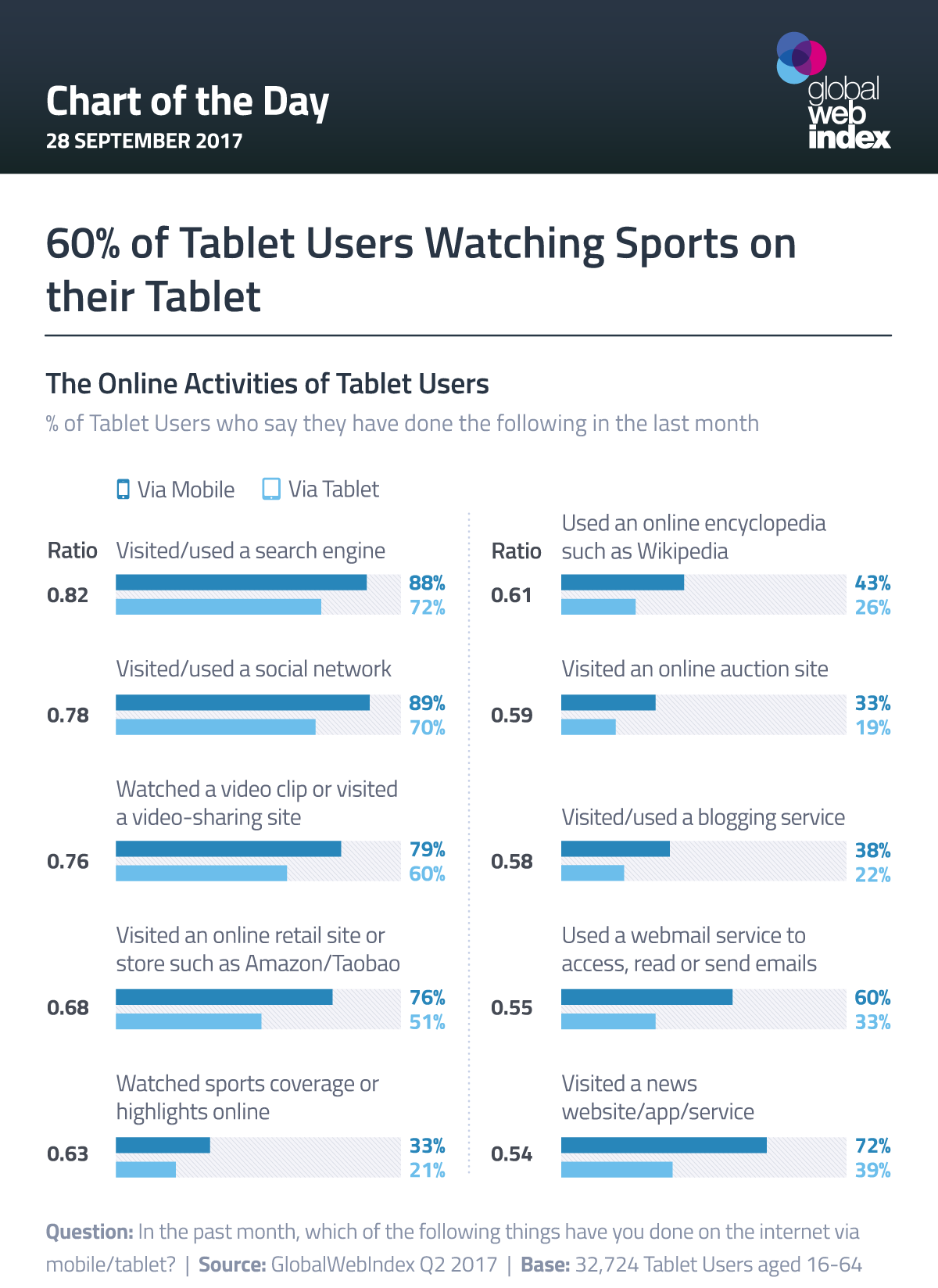 60% of Tablet Users Watching Sports on their Tablet