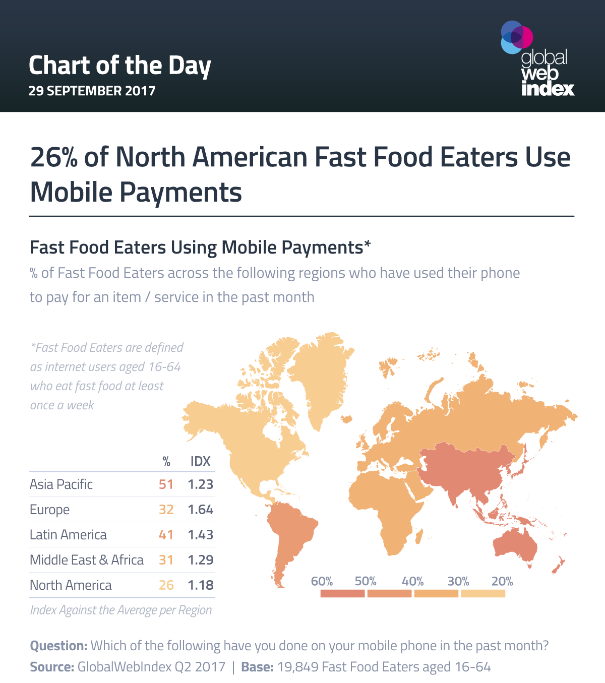 26% of North American Fast Food Eaters Use Mobile Payments
