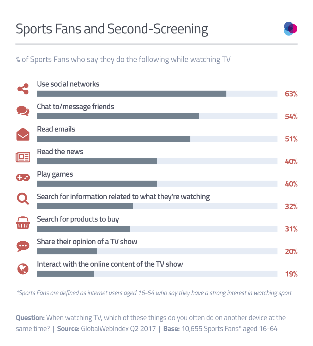 Why the Second Screen in Sports is Social