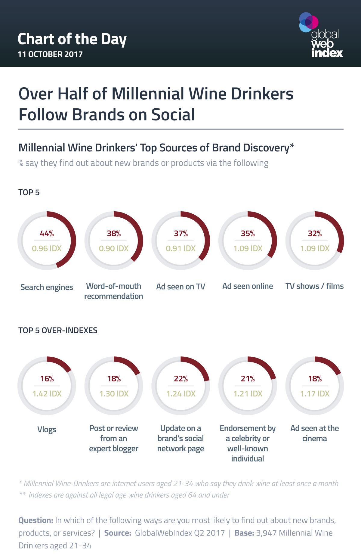 Over Half of Millennial Wine Drinkers Follow Brands on Social