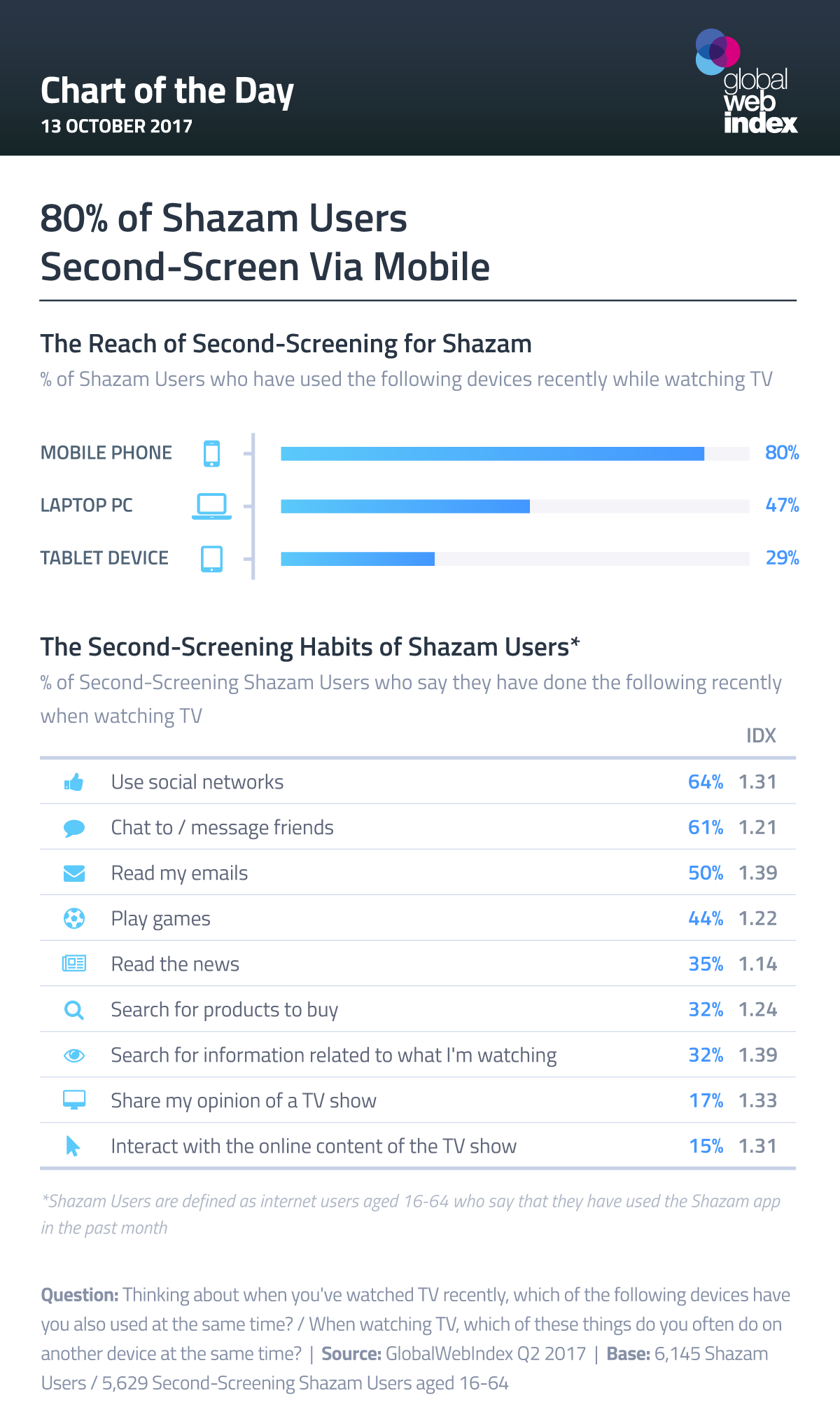 80% of Shazam Users Second-Screen Via Mobile