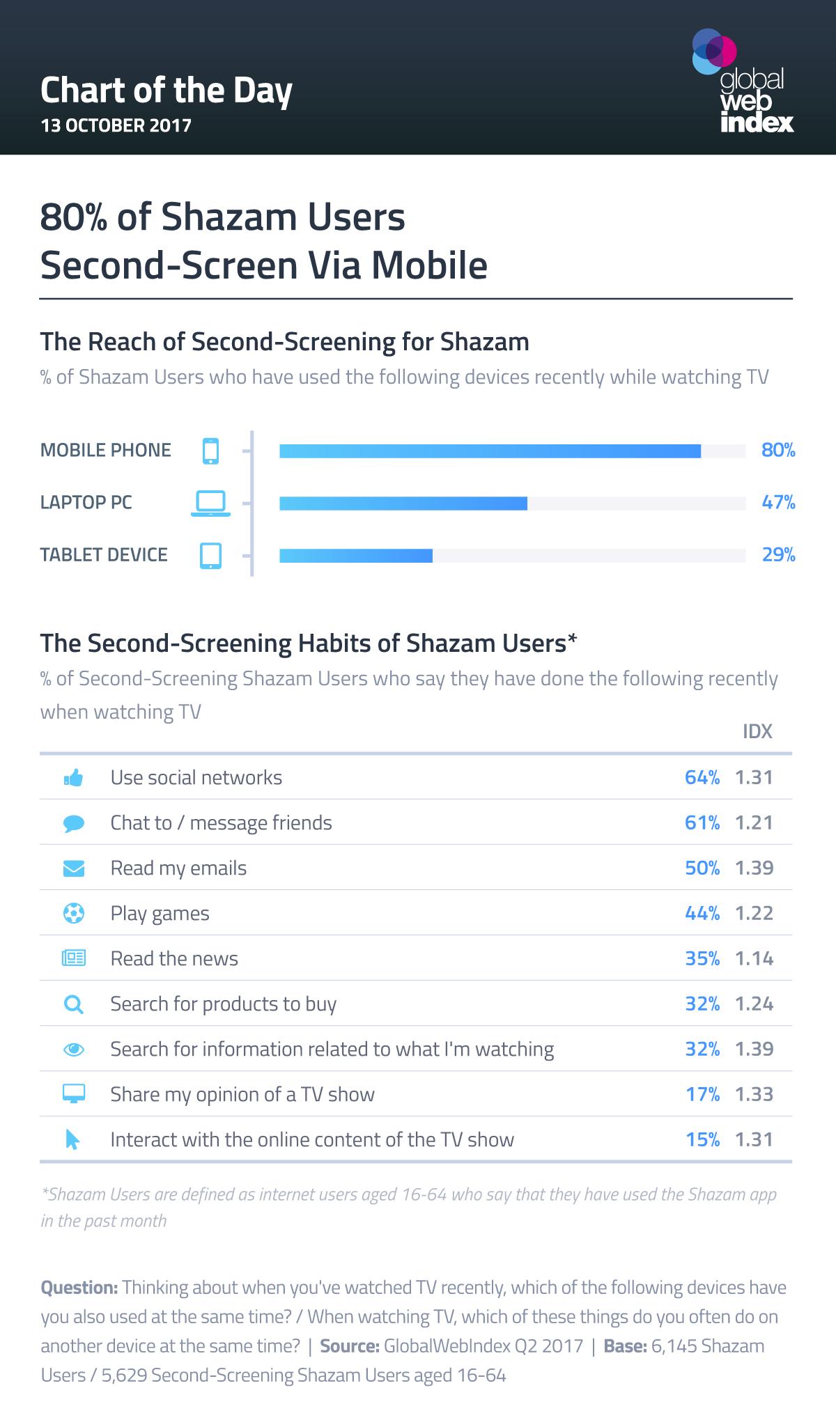 80% of Shazam Users Second-Screen Via Mobile