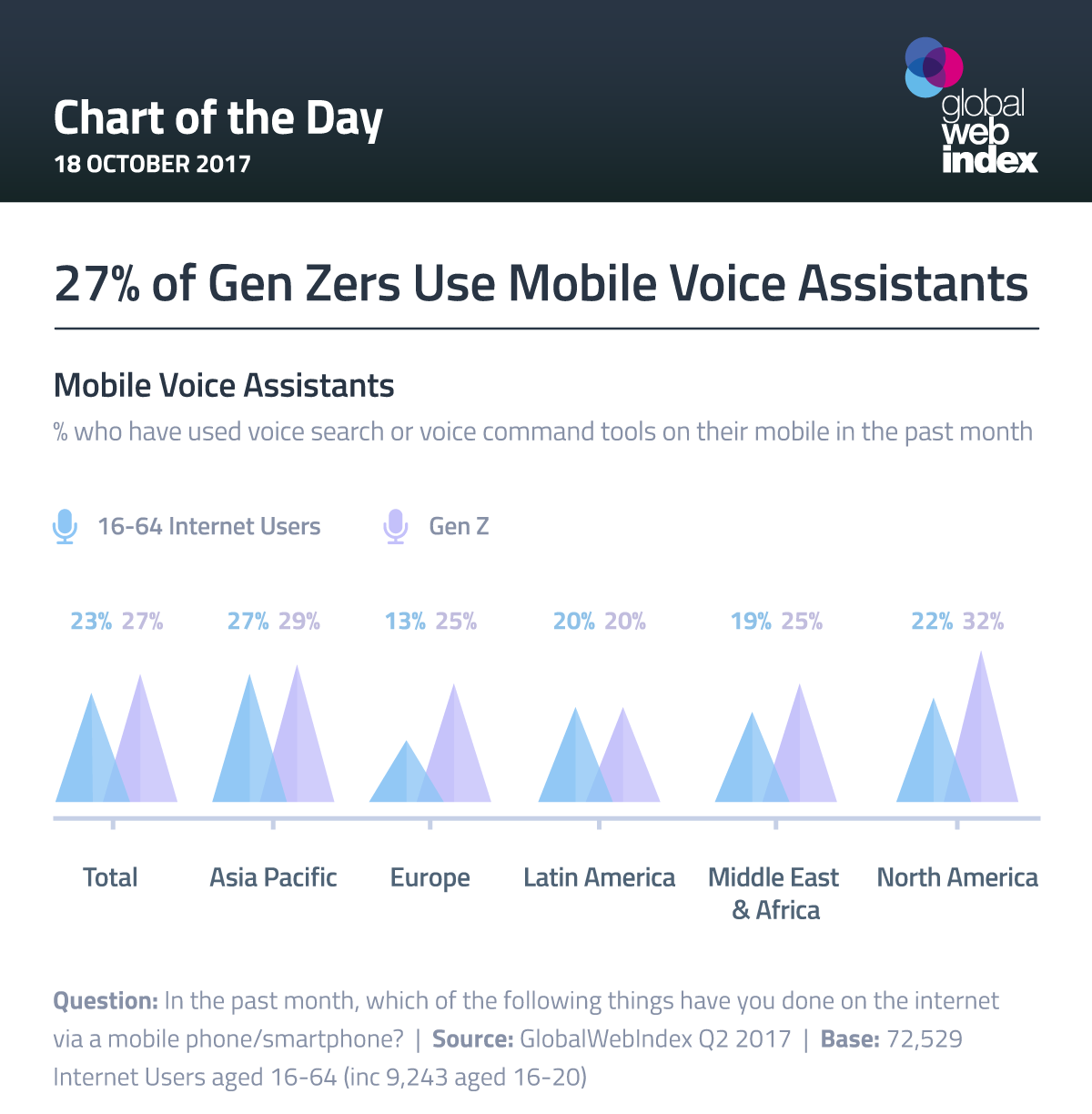 27% of Gen Zers Use Mobile Voice Assistants