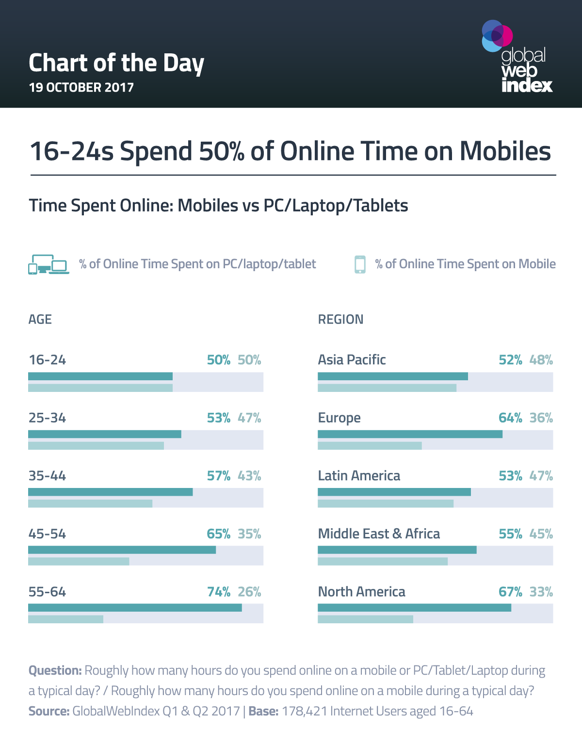 16-24s Spend 50% of Online Time on Mobiles