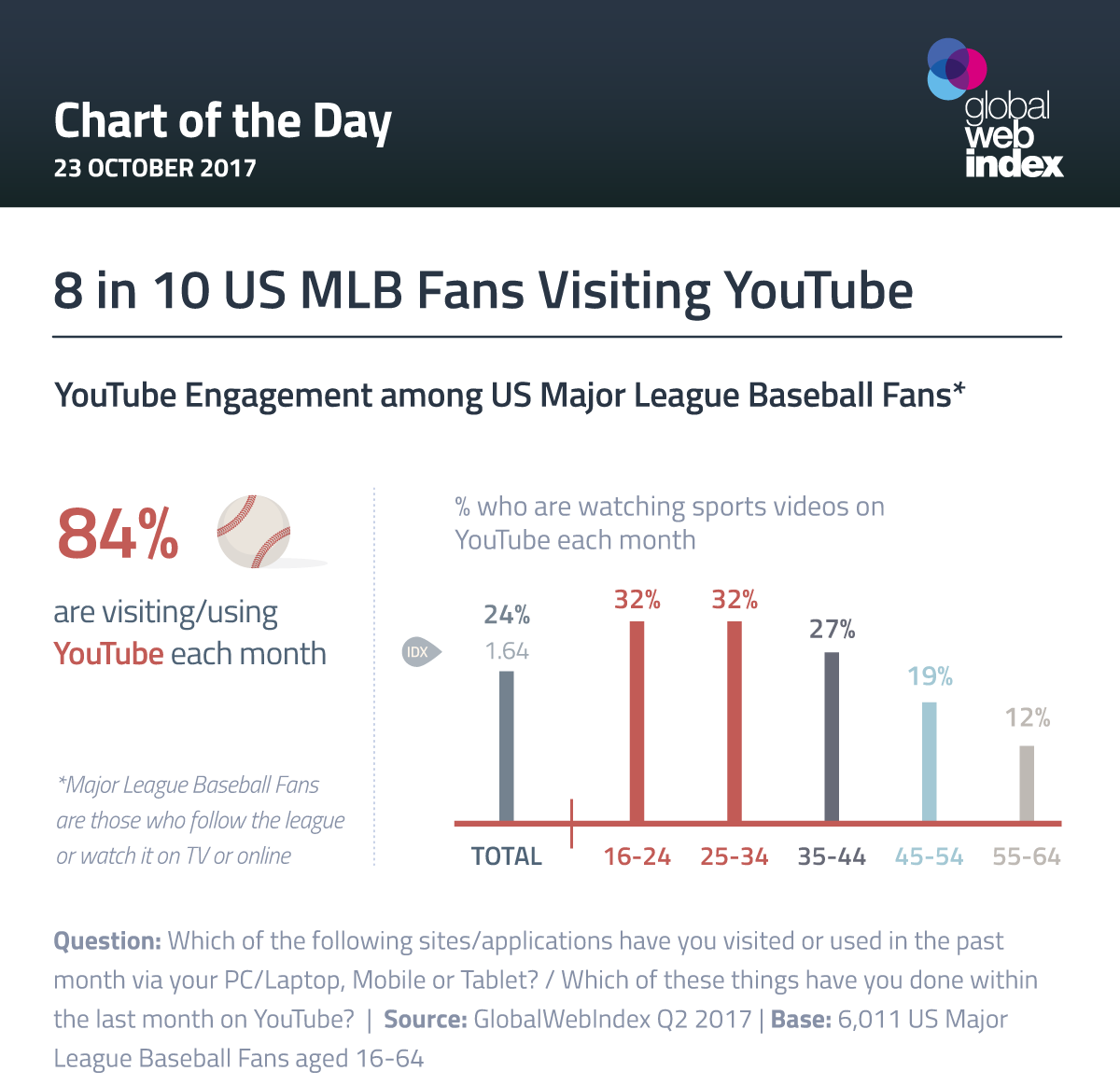 US MLB Fans' Engagement with YouTube