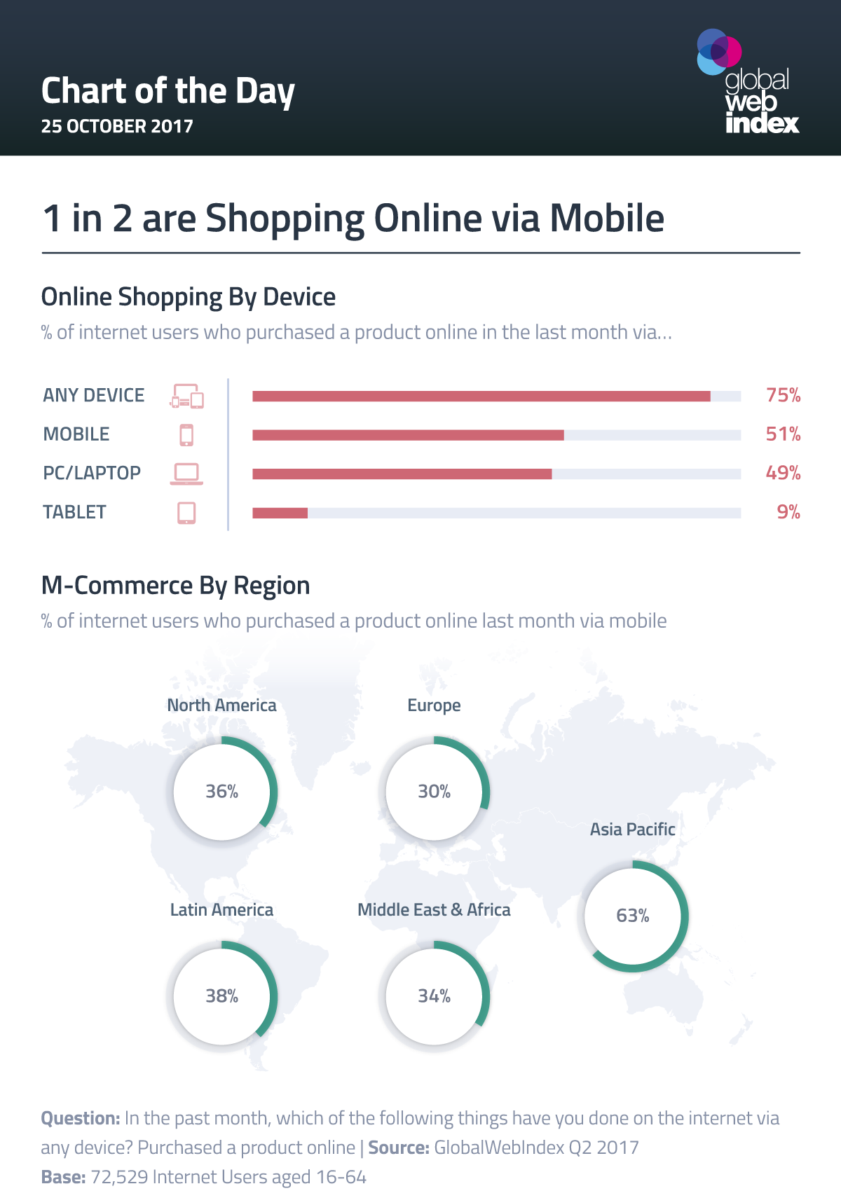 Buying Online is Now Mobile-First