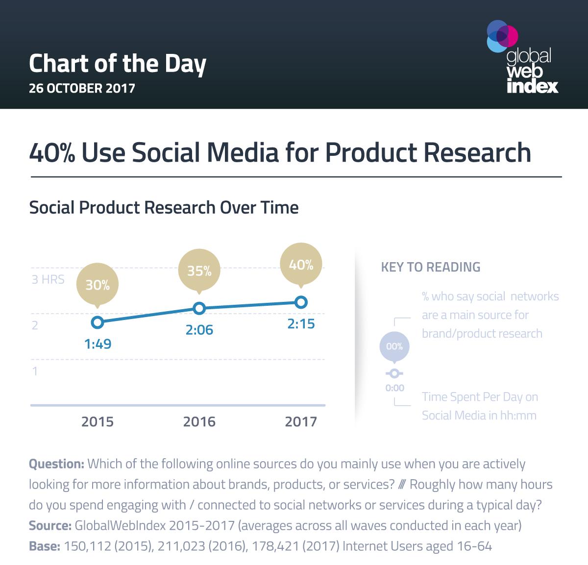 M-Commerce Drives Social Commerce
