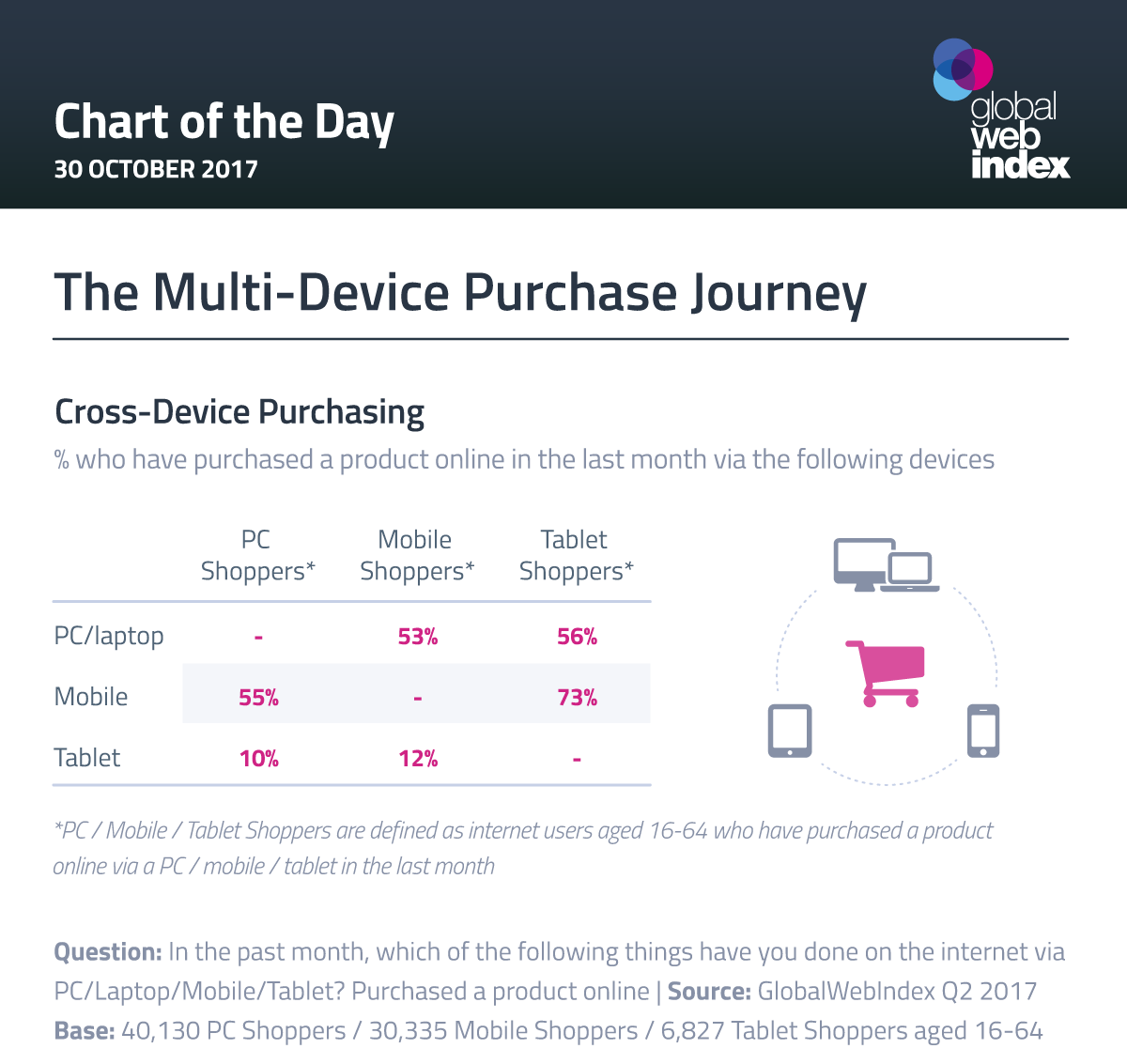 The Multi-Device Purchase Journey