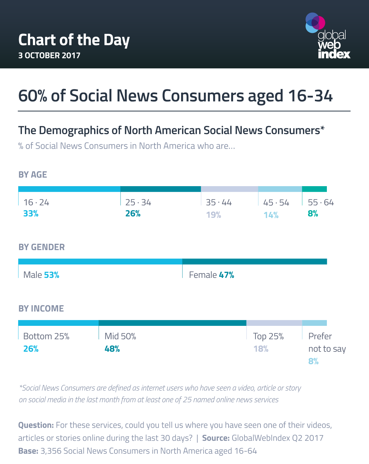 60% of Social News Consumers aged 16-34