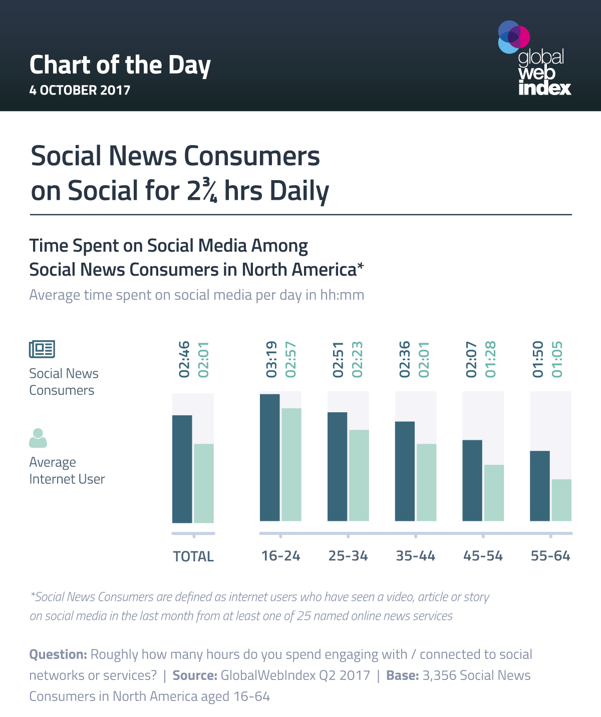Social News Consumers on Social for 2¾ hrs Daily