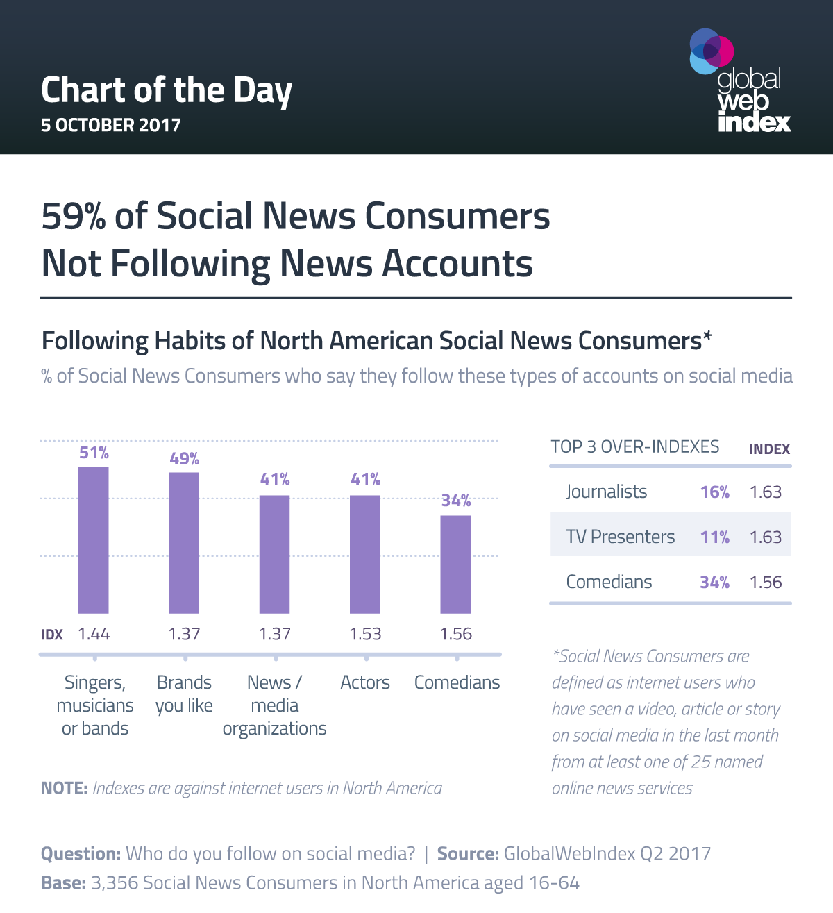 59% of Social News Consumers Not Following News Accounts