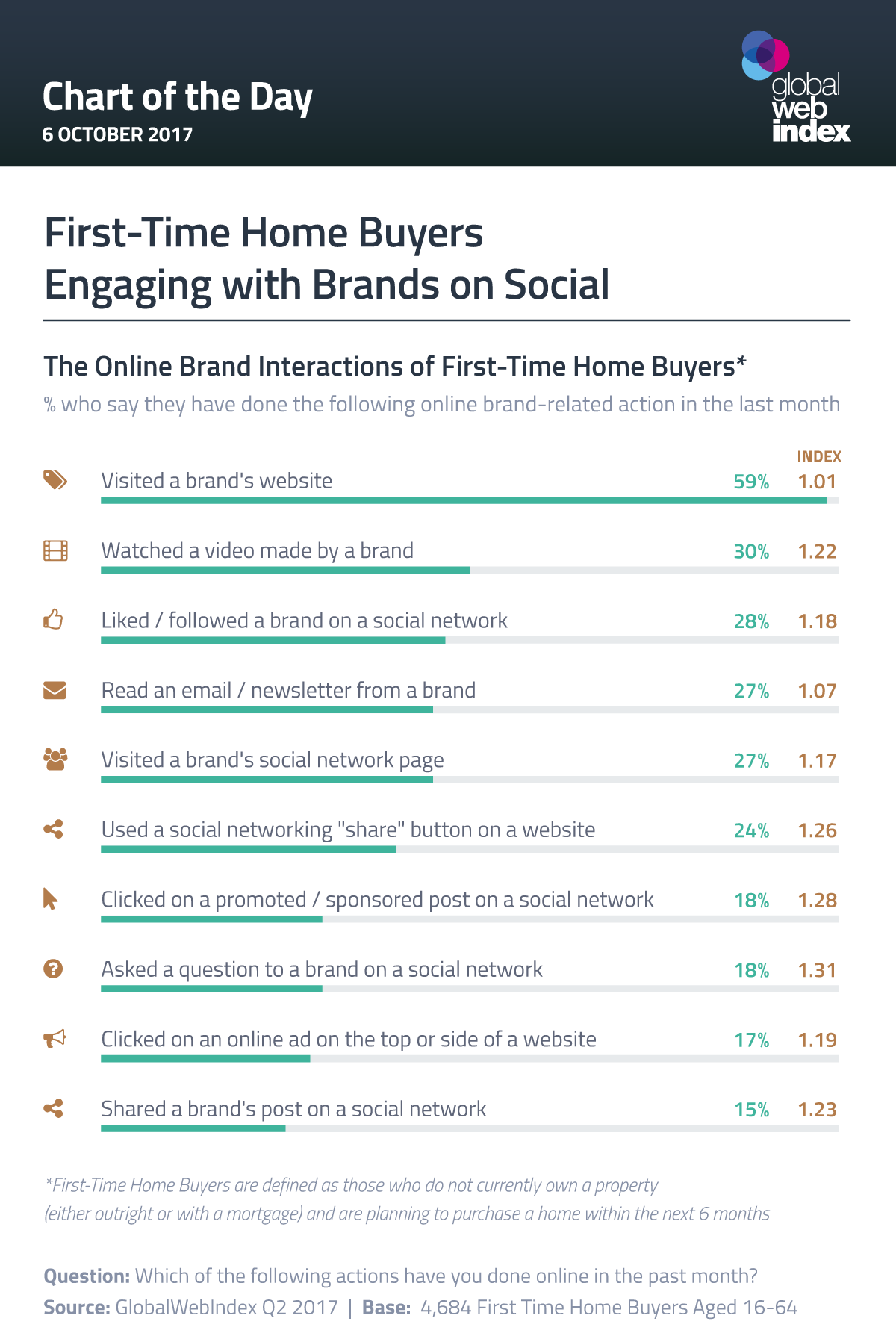 First-Time Home Buyers Engaging with Brands on Social