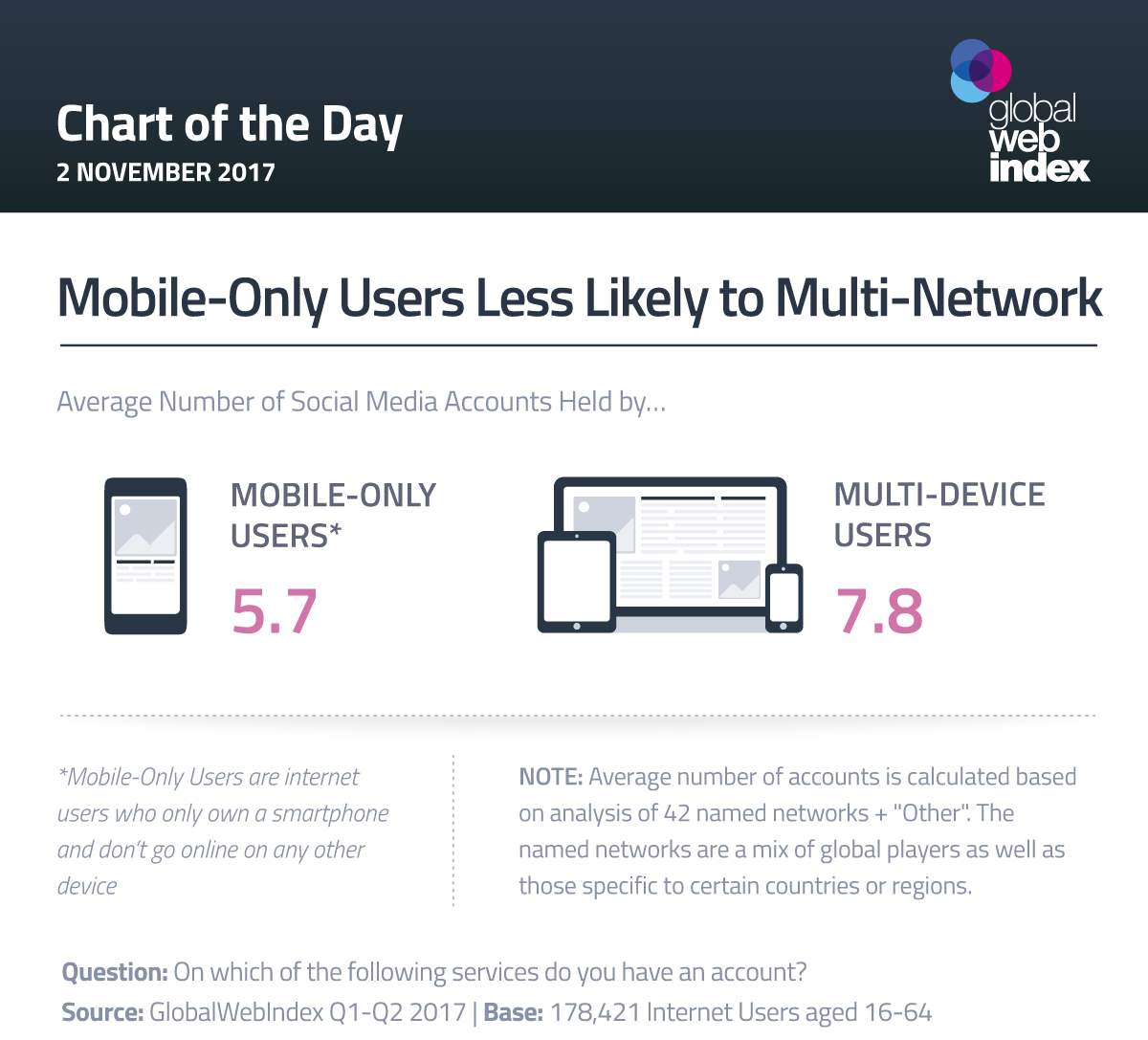 Mobile-Only Users Less Likely to Multi-Network