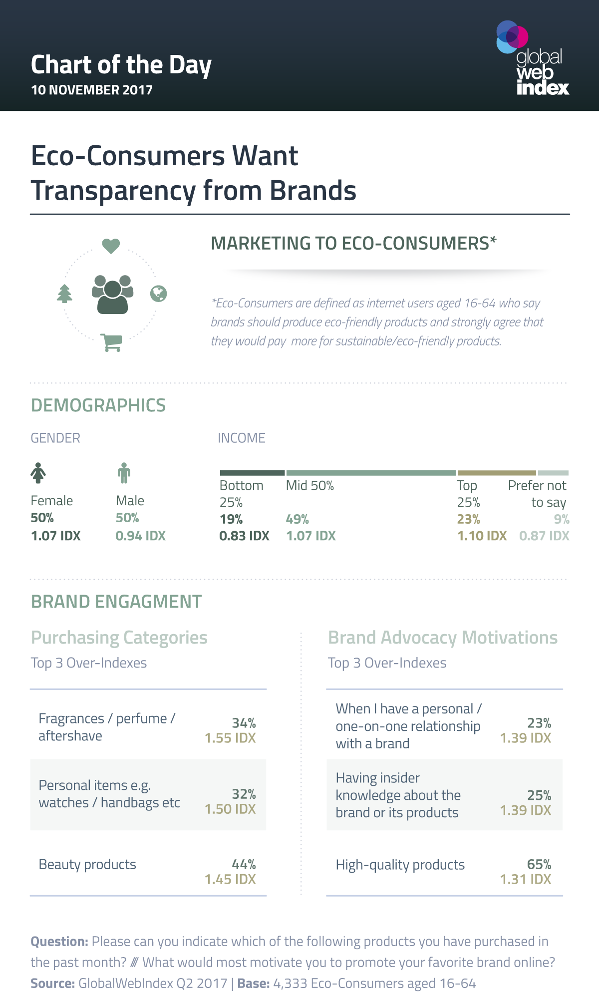 Eco-Consumers Want Transparency from Brands
