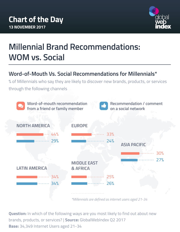 Millennial Brand Recommendations: WOM vs. Social