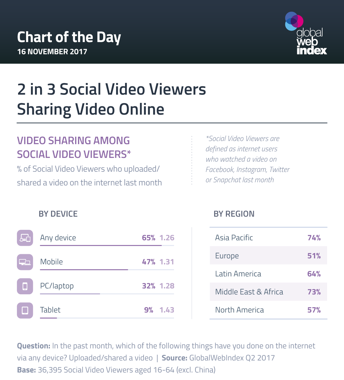 2 in 3 Social Video Viewers Sharing Video Online