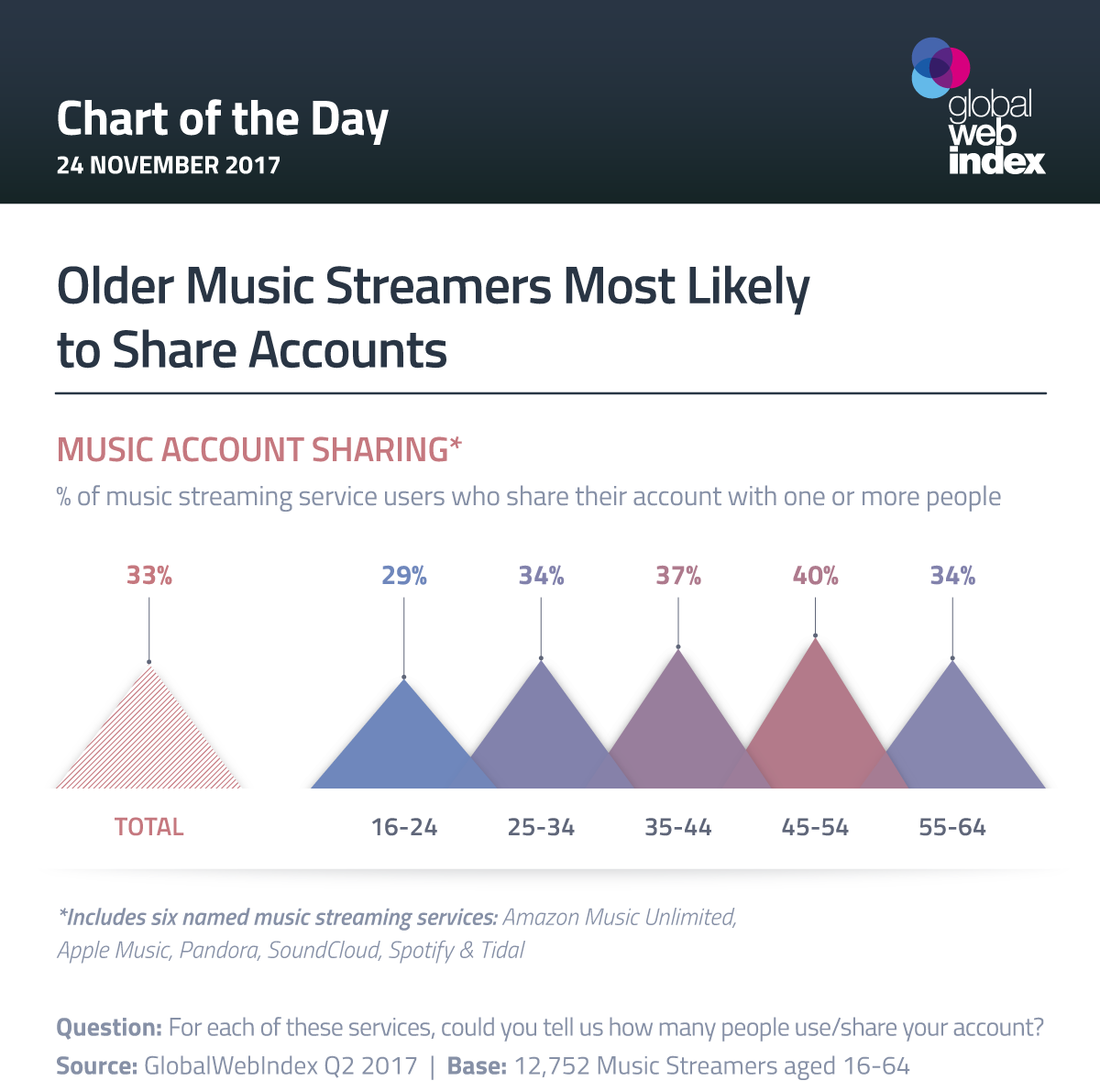 older music streamers