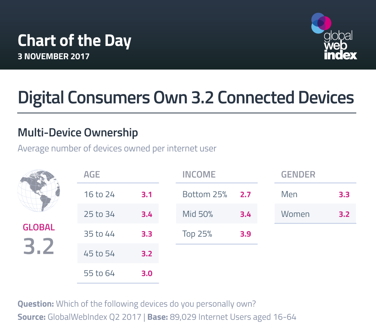 Digital Consumers Own 3.2 Connected Devices
